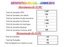 Estatística Mensal - JUNHO/2016