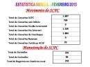 Estatística Mensal Fevereiro/2015